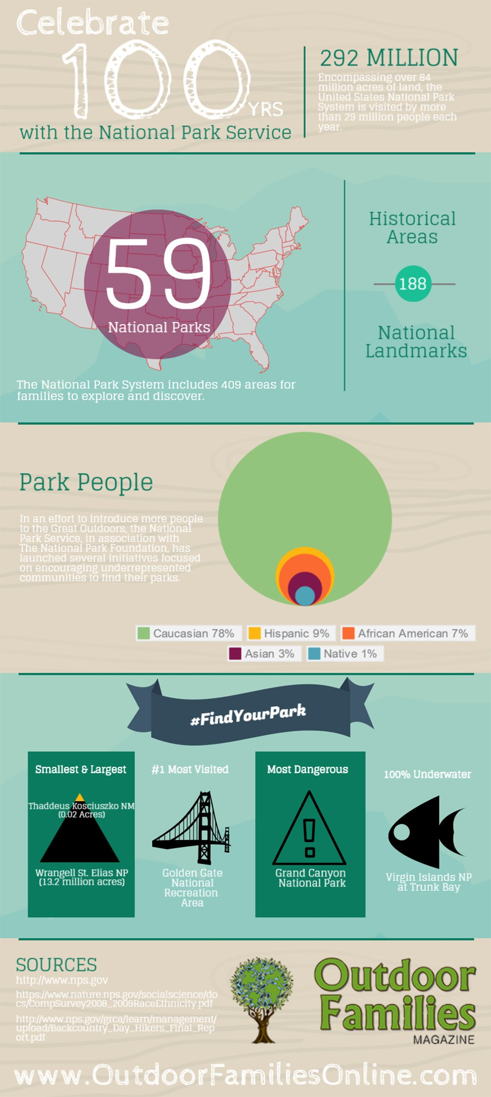 Celebrate the National Park Service Centennial - Infographic - Outdoor Families Magazine