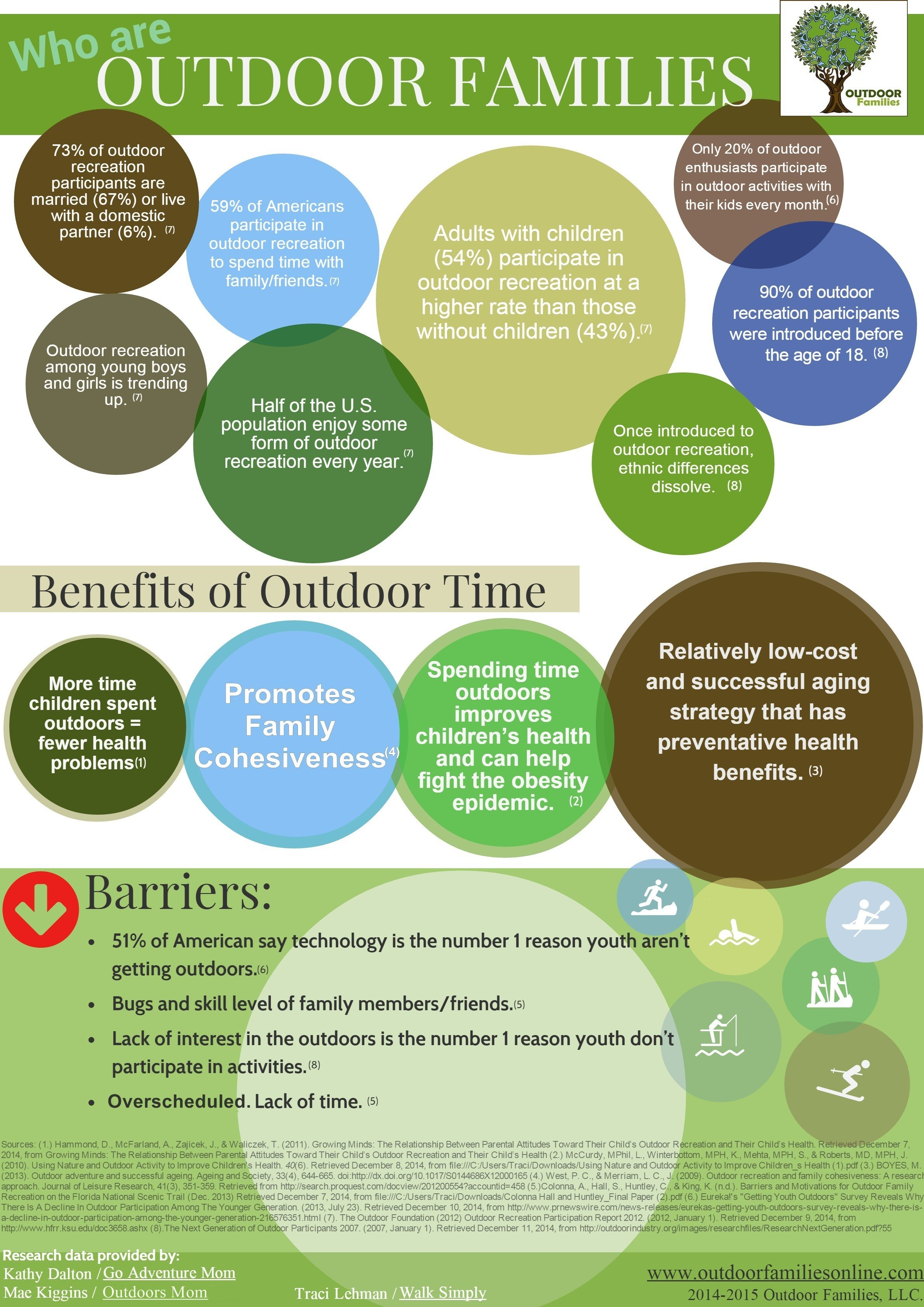 Who are Outdoor Families Infographic - Outdoor Families Magazine